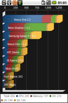quadrant - бенчмарк для android